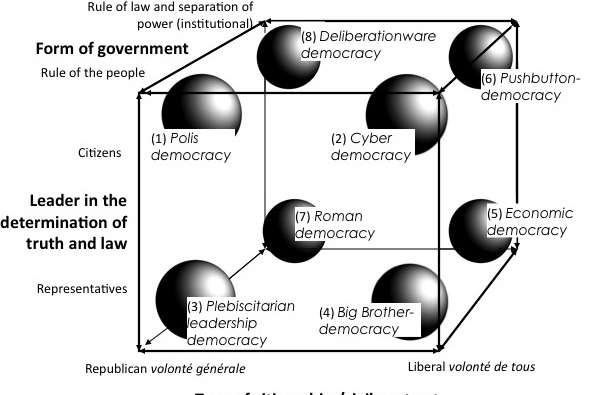 Digital Processes and Democratic Theory